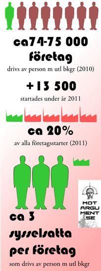 Grafisk presentation av fakta ur artikeln