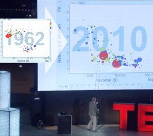 Hans Rosling visar nativiteten sjunka