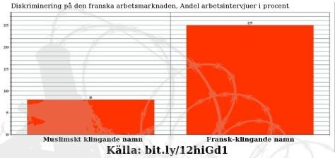 Hiramfransktdiagram
