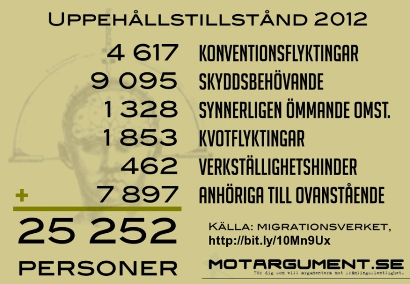 Källa: Migrationsverket, http://bit.ly/10Mn9Ux
