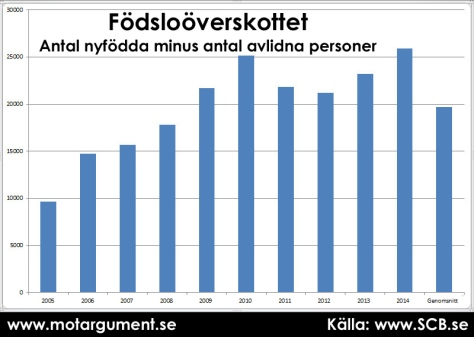 Födsloöverskottet, antal nyfödda minus antal avlidna personer per år. Stapeln längst till höger är årsgenomsnitt (2005-2014)