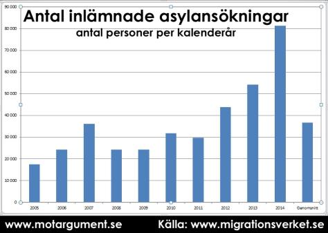 Antal inlämnade asylansökningar i Sverige per kalenderår. Genomsnitt av de senaste tio åren i stapeln längst till höger.