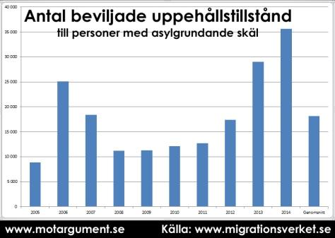 Antal beviljade uppehållstillstånd till personer med asylgrundande skäl. Stapeln längst till höger är årsgenomsnitt [2005-2014]