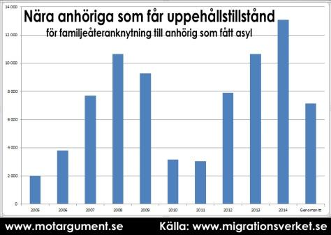 Antal personer som får uppehållstillstånd som Flyktinganhöriga. Stapeln längst till höger är kalenderårsgenomsnitt (2005-2014)
