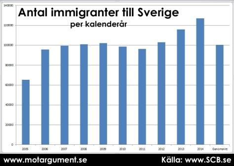 Antal immigranter till Sverige per kalenderår. Genomsnitt av de senaste tio åren i stapeln längst till höger.