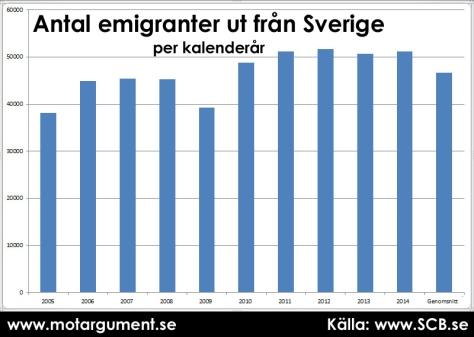 Antal emigranter från Sverige per kalenderår. Genomsnitt av de senaste tio åren i stapeln längst till höger.
