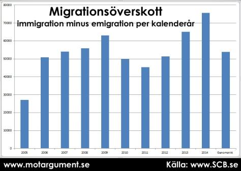 Migrationsöverskott, immigration minus emigration per kalenderår. Genomsnitt av de senaste tio åren i stapeln längst till höger.