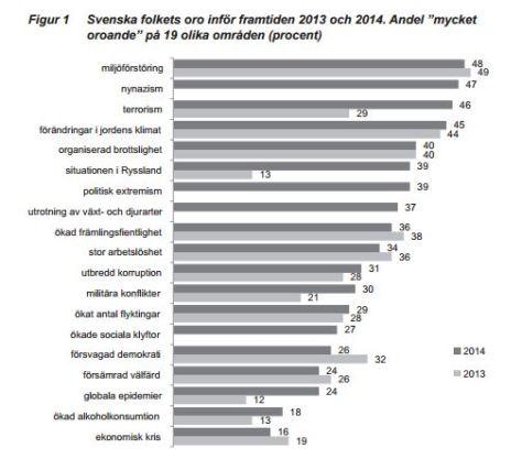 SOM-undersökningen - svenska folkets oro