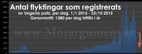 Dygnsstatistik (klicka på bilden för att förstora den)