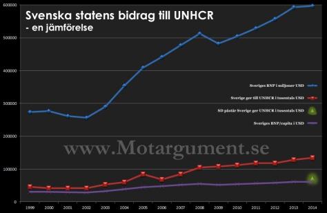 UNHCRsd