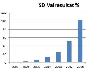 SD valresultat extrapolerat