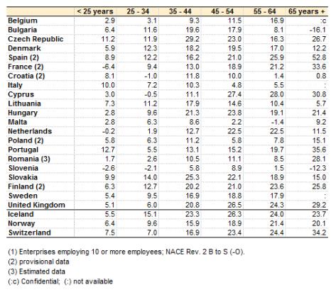 Löneskillnader mellan kvinnor och män i EU- och EES-länder. Eurostat 2013.