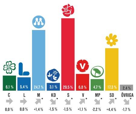 Partisymaptiundersökningen i maj 2016. Statistiska centralbyrån