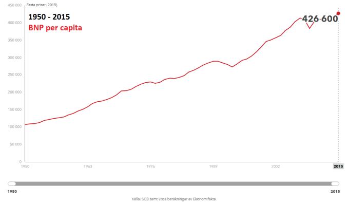 Granskning av systemkollapsen – Del 3 – BNP per capita