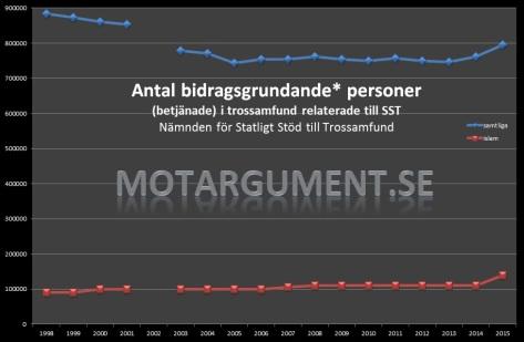SST statistik, historik. Klicka på bilden för att förstora den