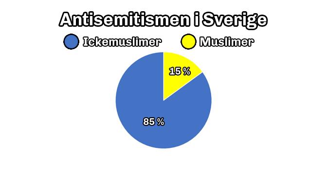 Myt: Idag kommer antisemitismen från muslimer