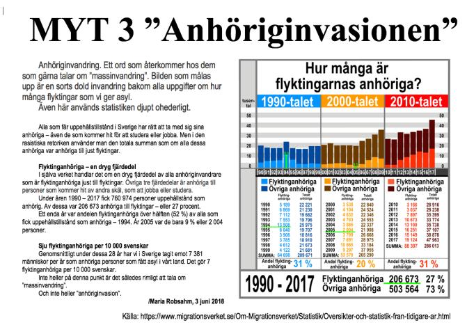 """Myt 3: Myten om """"anhöriginvasionen"""""""