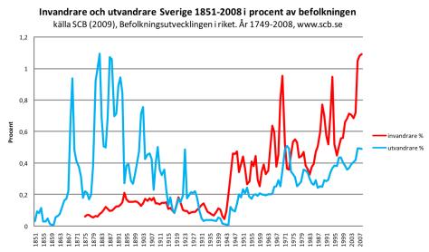 Invandrare_utvandrare_Sverige_1851-2008_procent.svg