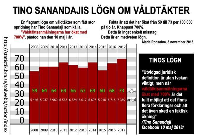 Tino Sanandajis lögn om våldtäkter