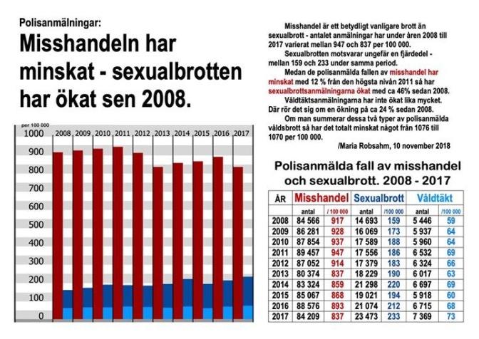 Den kraftiga ökningen av sexualbrott mot barn