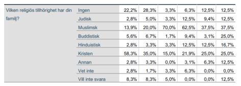 Tabell 7c Malmö siffror