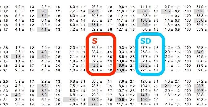 SD och S lika stora i LO?
